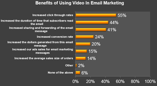 VideoEmailROI-Benefits