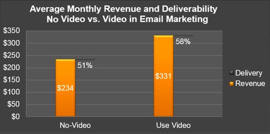 VideoEmailROI-Revenue