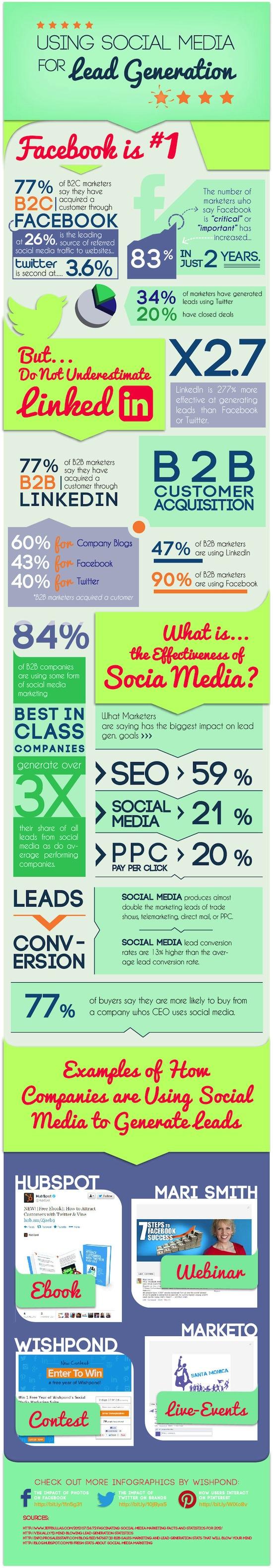L'utilisation des réseaux sociaux pour l'acquisition de clients