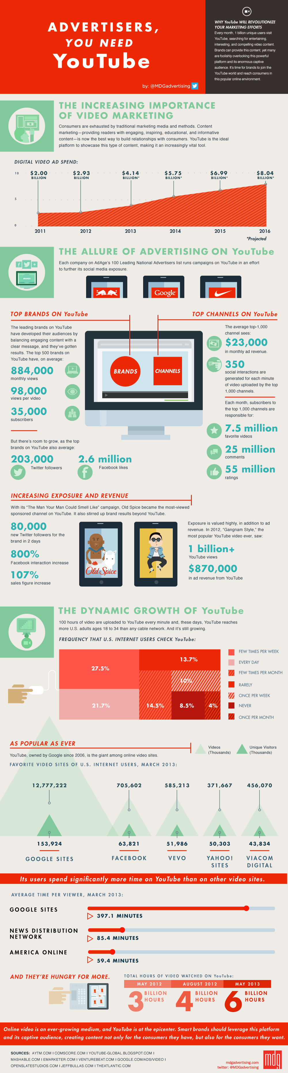 Infographie_Marques_YouTube