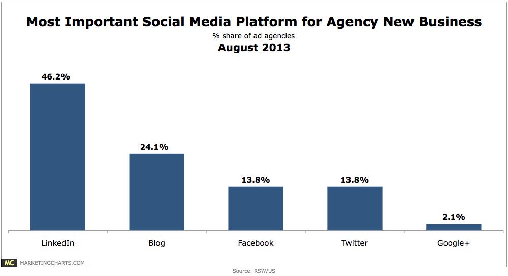 RSWUS-Most-Important-Social-Platform-for-New-Biz-Aug2013