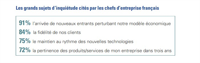 Le moral des chefs d'entreprises FR par KPMG
