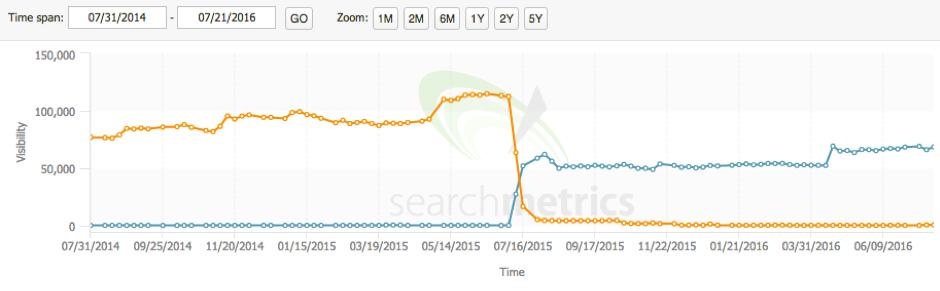searchmetrics-compare
