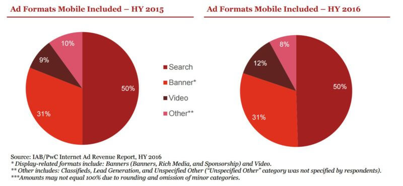 iab-fh-2016-formats-withmobile-marketshare-800x370