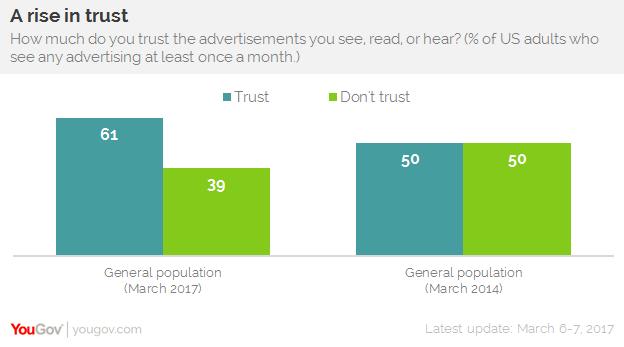 Ad Trust C2 - rising trust
