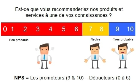 Source : conseilsmarketing.com