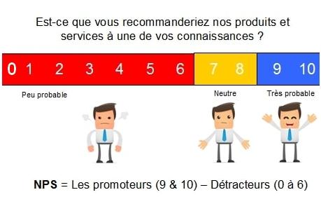 Source : conseilsmarketing.com
