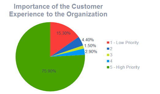 importance-of-customer-experience-2016