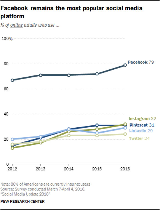 Source : Pew Research