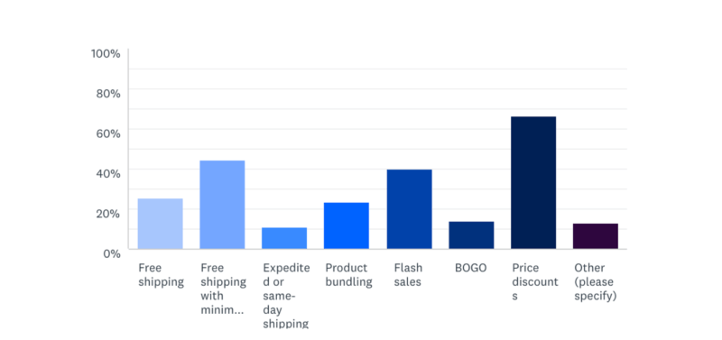 BigCommerce-holiday-ecommerce-stats-promos-800x377