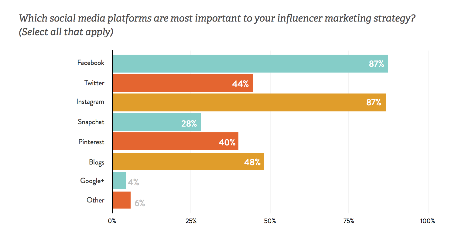 Source : The State of Influencer Marketing 2017