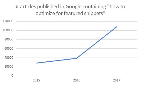 rise-of-featured-snippet-optimization-articles-in-2017