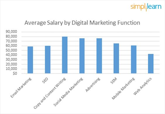 Source : https://www.simplilearn.com