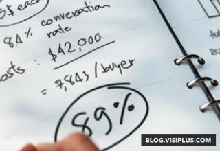 Vos efforts marketing peuvent-ils nuire à vos ventes ?