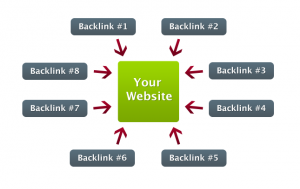 Nombre total de backlinks