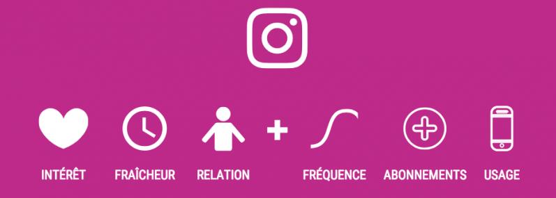 algorithme-instagram-facteurs-e1537331109537