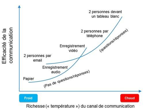 comparaison-des-moyens-de-communication