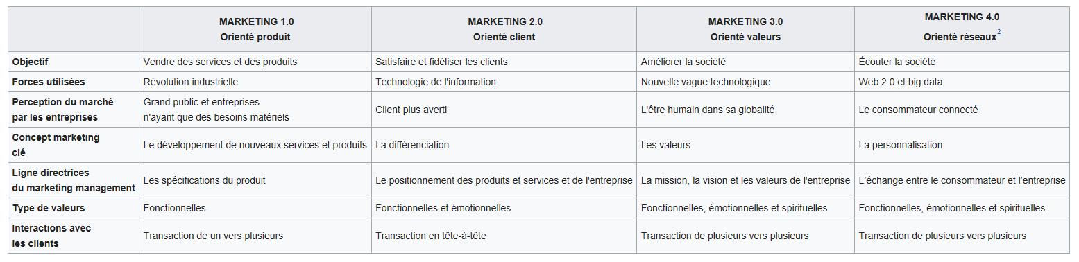 évolution du marketing