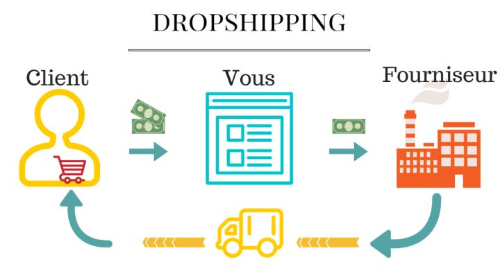 10 - Dropshipping devenir-entrepreneur-web