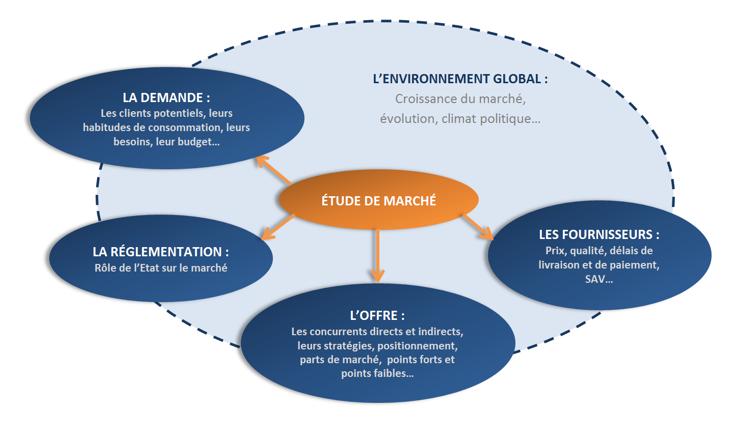 Etude de marché entreprise étapes