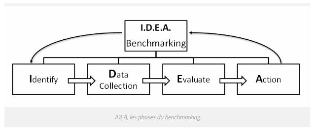 benchmarking entreprise innover innovation entreprendre