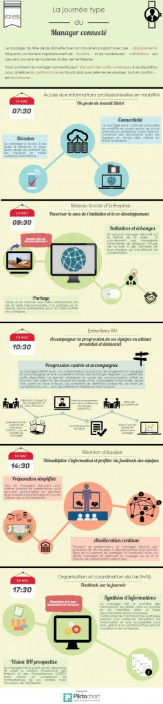infographie-manager-connecte
