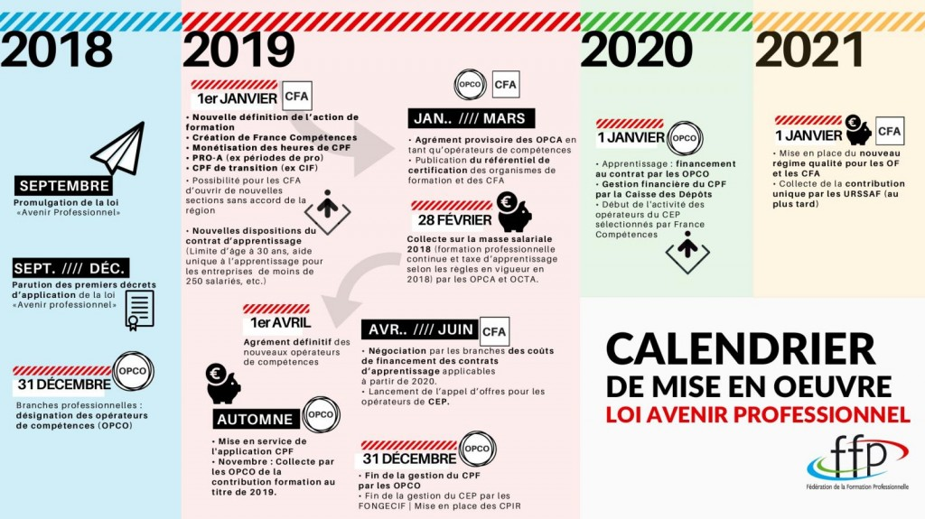 Source image : Fédération de la formation Professionnelle