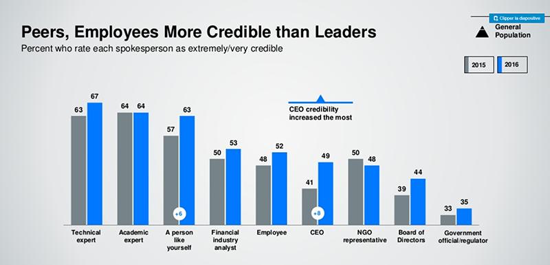 Source : étude Edelman Trust Barometer (2016)