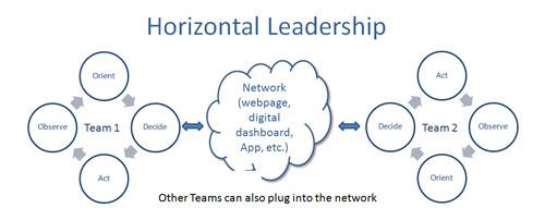 horizontal-leadership