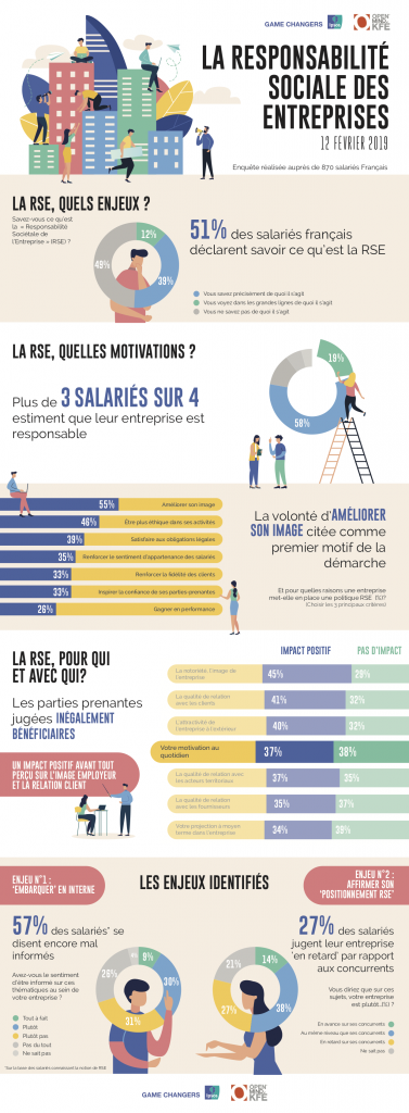 RSE - infographie