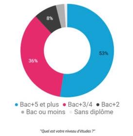 Suite de l'étude affichant le niveau de formation des CM. Source : blogdumodérateur