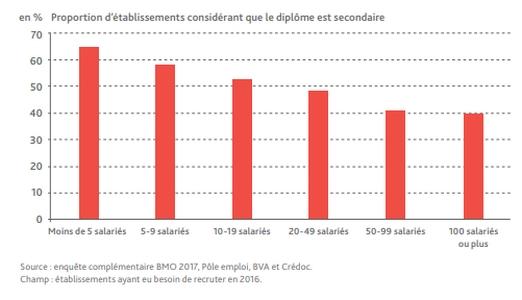 Source : étude Pôle Emploi