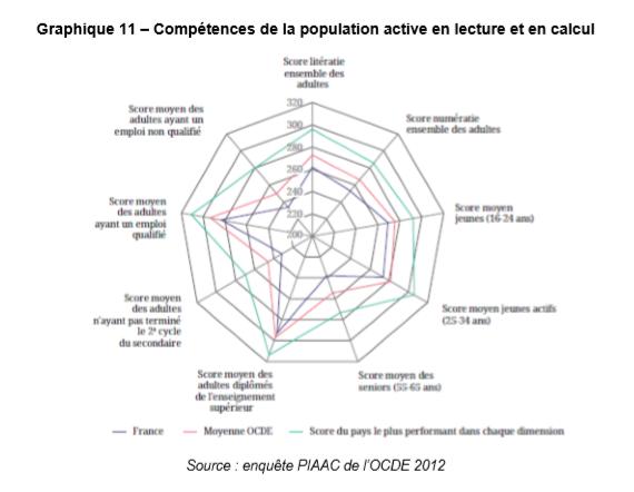 competences population française