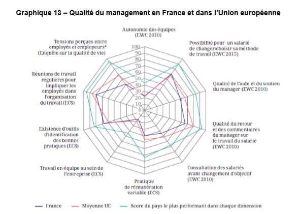 qualité du management en UE