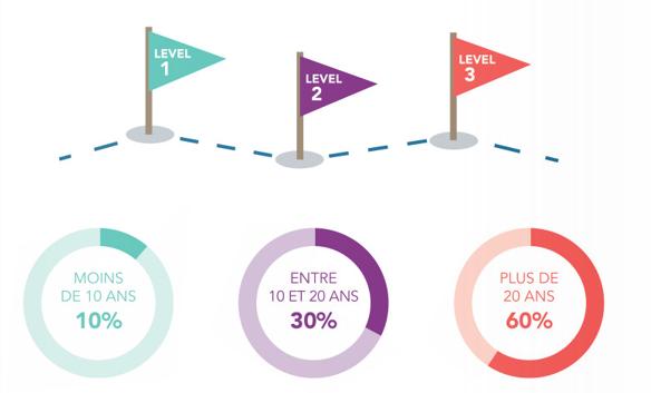plus de 60 % des répondants étaient des marketeurs seniors, c'est à dire justifiant de 20 ans ou plus d'années d'expérience.