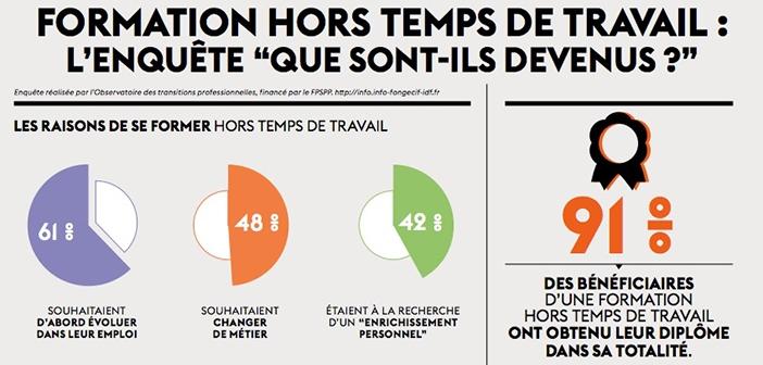 Ci-dessus : un extrait de l'étude réalisée par l'Observatoire des transitions professionnelles, publié par le Fongecif  Île-de-France en 2017.
