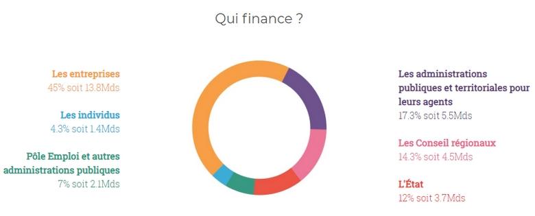 Source : infographie sur le financement de la formation professionnelle de la ffp (Fédération de la Formation Profesionnelle)