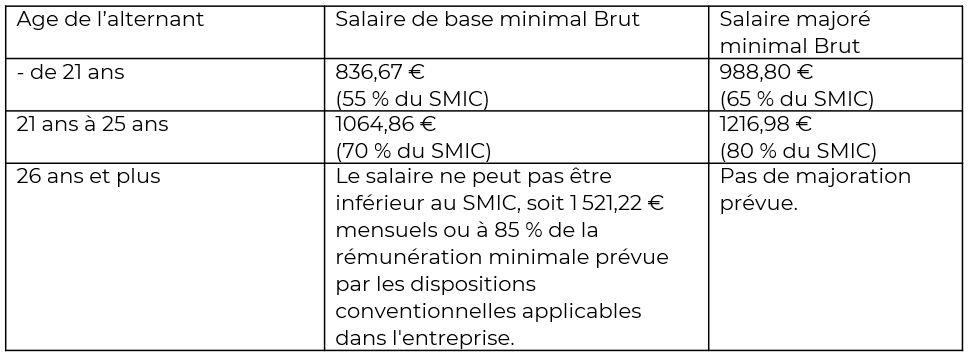 salaire en contrat de professionnalisation