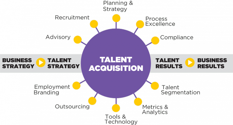 Talent acquisition manager