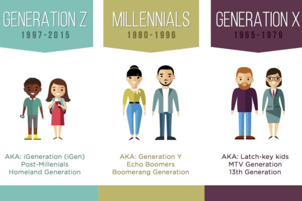 La génération X plus impactée par les évolutions digitales que la génération Y