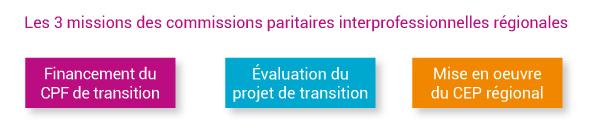 Commissions paritaires interprofessionnelles régionales