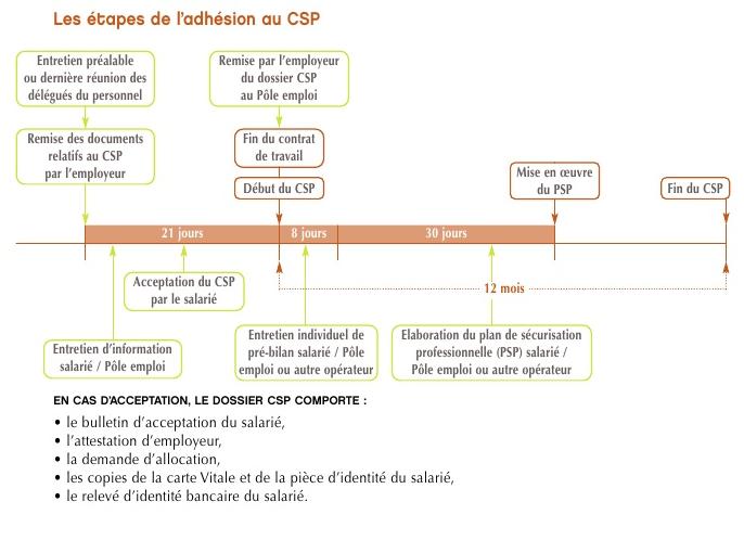 les étapes d'adhésion au CSP