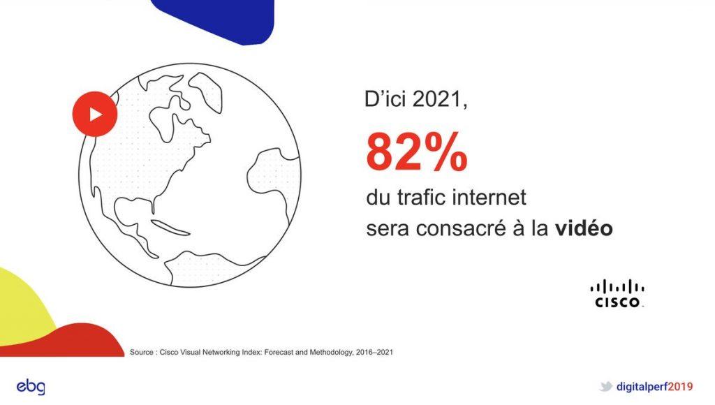 82 % du trafic consacré à la video
