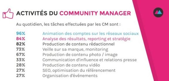 activités du community manager