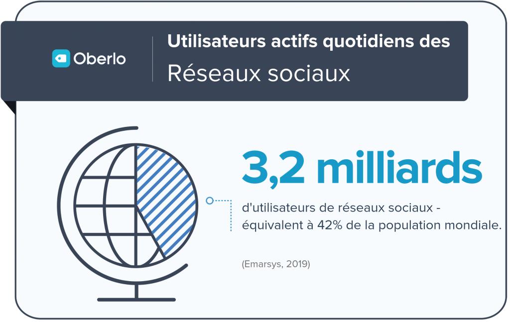 3,2 milliards d'actifs sur les réseaux sociaux