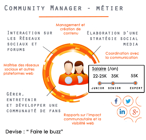 le metier de community manager
