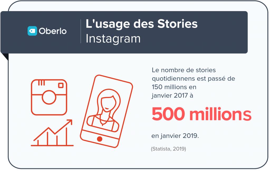 500 millions de stories
