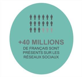 Français réseaux sociaux