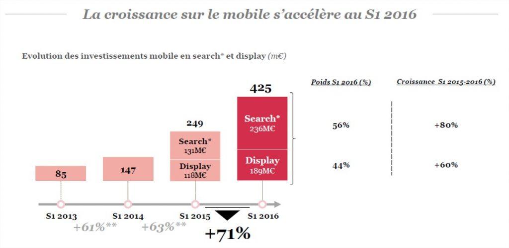 la croissance sur le mobile s'accelère au S1 2016