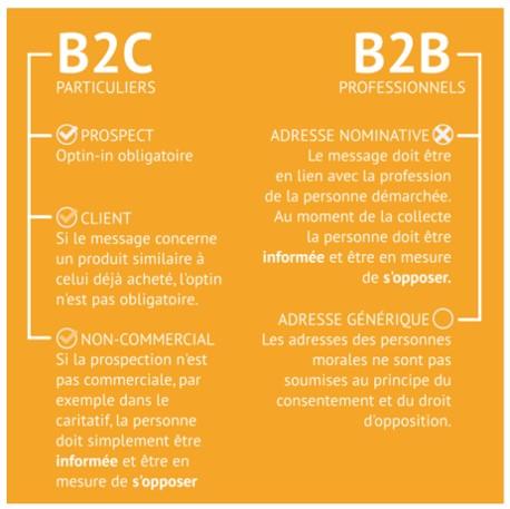 bonnes pratiques b2c et b2b